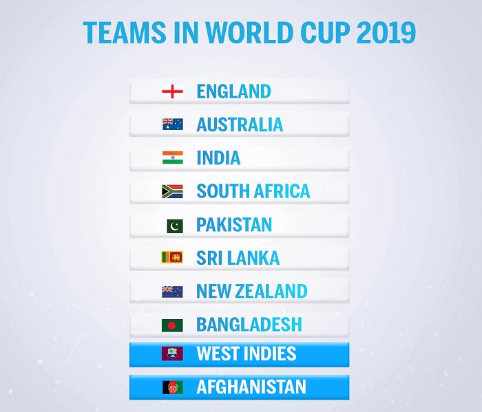 ICC Cricket World Cup 2021 Teams