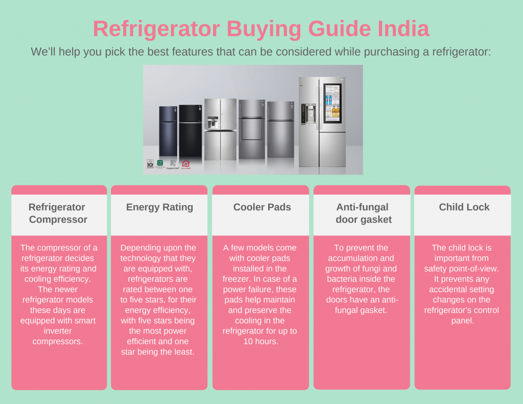 Refrigerator Buying Guide India