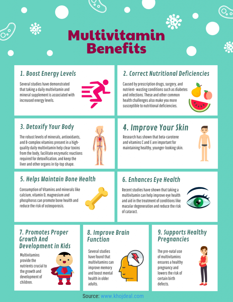 Multivitamin Benefits Infographics